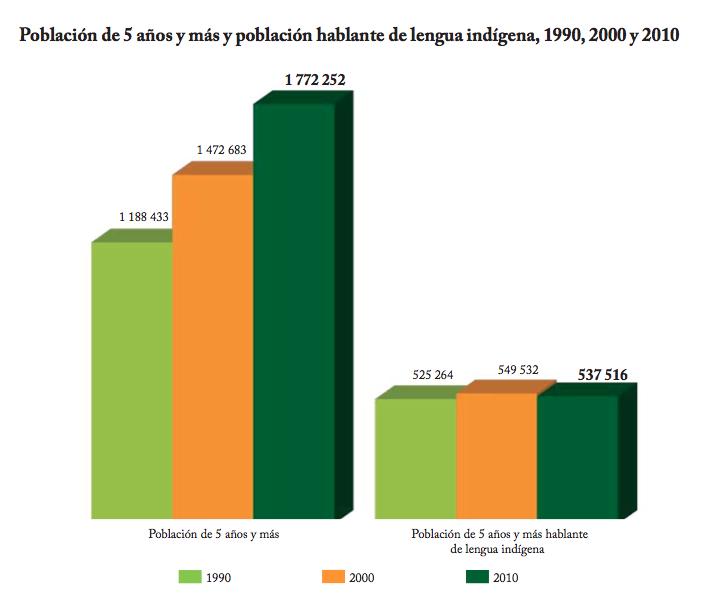 Mayahablantes Yucatan Censo 2010